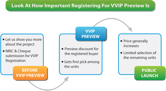 VVIP-Preview-Registration1